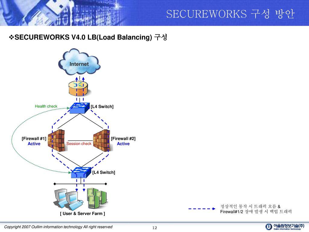 SECUREWORKS 구성 방안 SECUREWORKS V4.0 LB(Load Balancing) 구성 [L4 Switch]